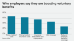 Boosting Voluntary Benefits Graph