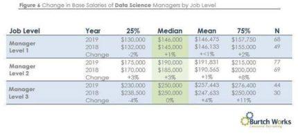 Data Scientists Salaries 2019