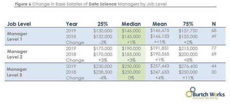Data scientists salaries 2019
