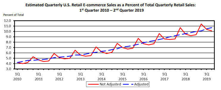 Ecommerce-quarterly-growth