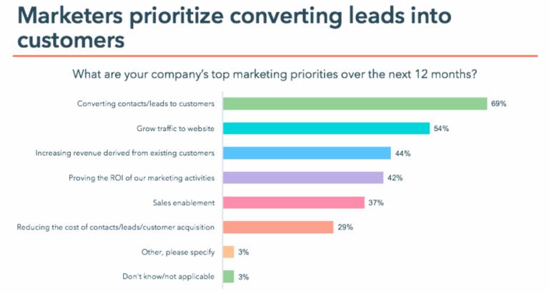 Marketing-priorities