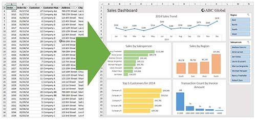 Excel pivot table basics