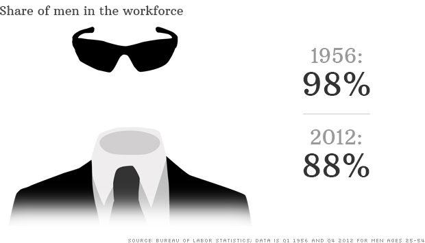 130618111357-men-disappearing-in-workforce-620xa